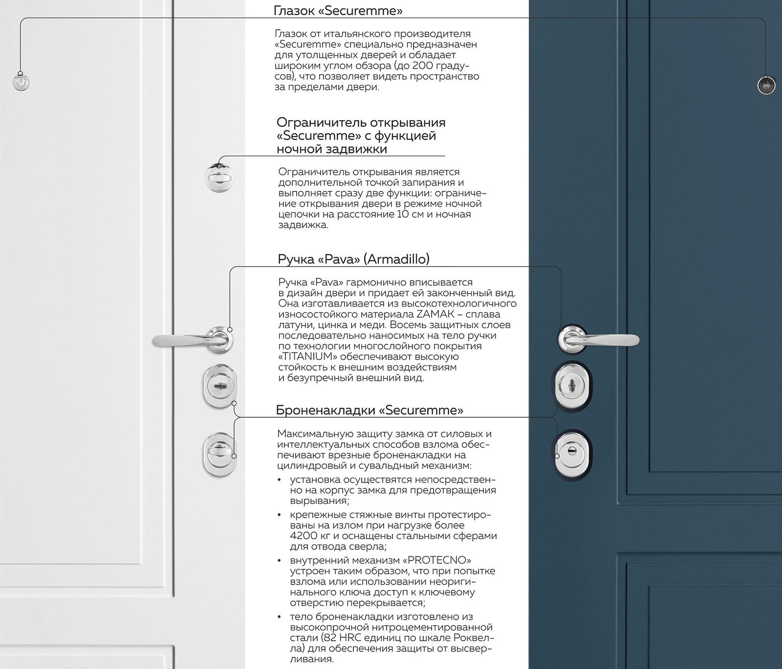 Фурнитура дверей Металюкс коллекции Милано-Классика